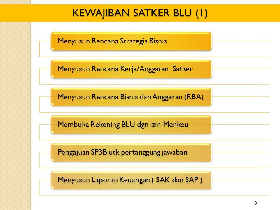 KEWAJIBAN SATKER BLU (1)