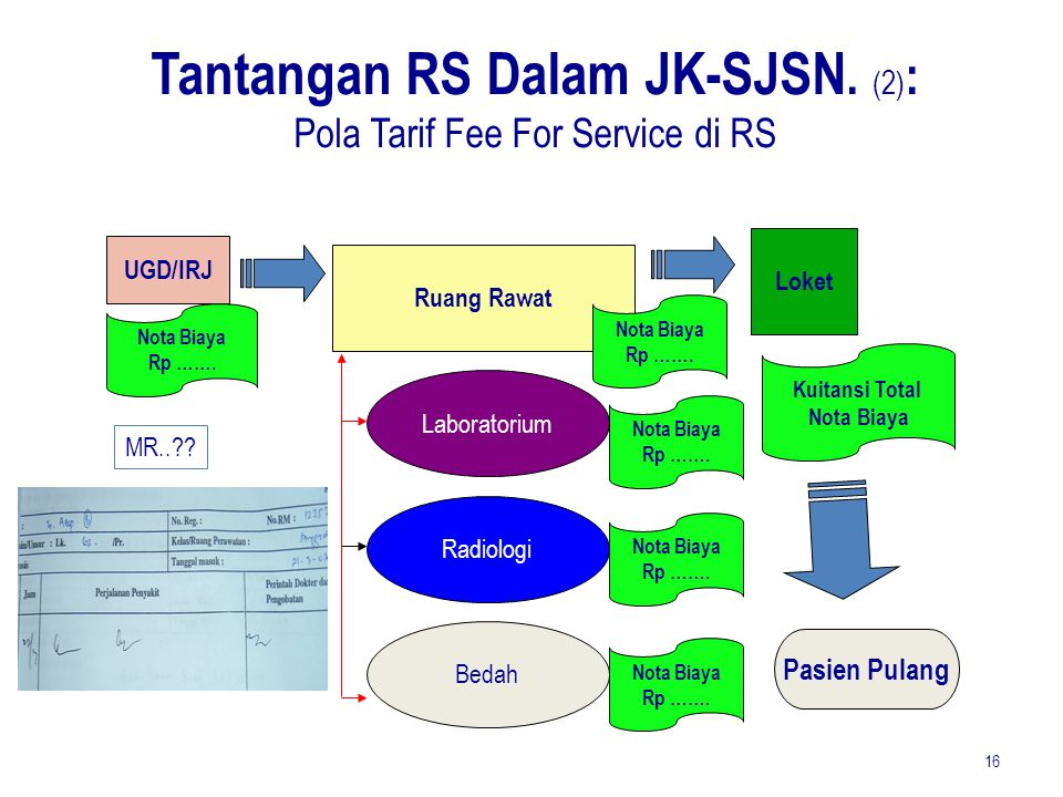 Tantangan RS Dalam JK-SJSN. (2): Pola Tarif Fee For Service di RS