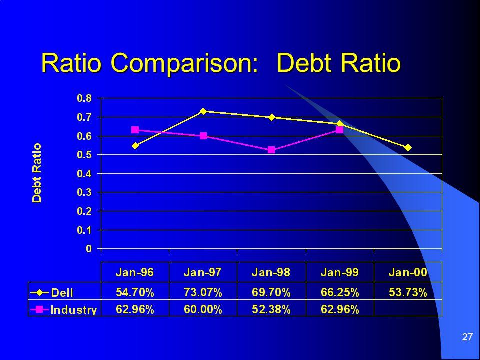 Ratio Comparison: Debt Ratio