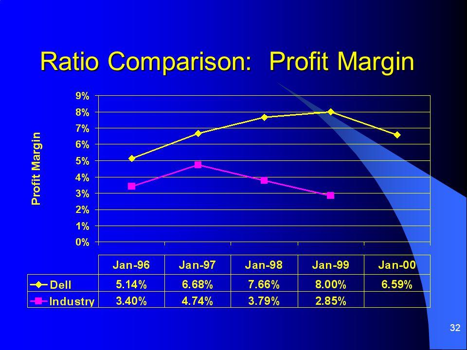 Ratio Comparison: Profit Margin
