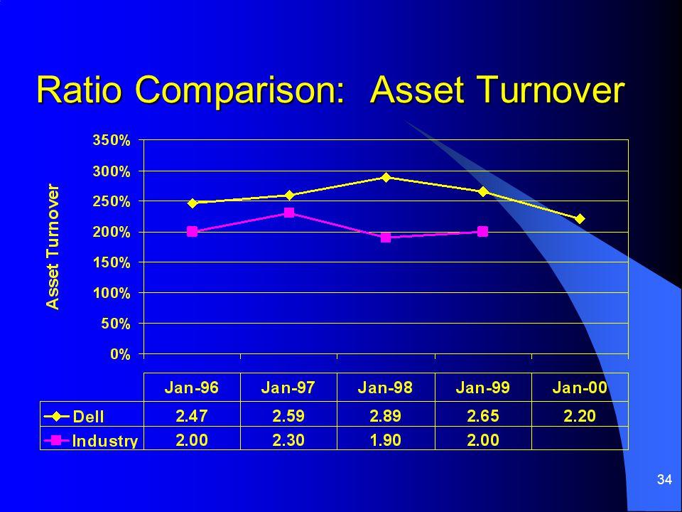 Ratio Comparison: Asset Turnover