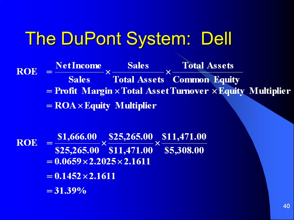The DuPont System: Dell