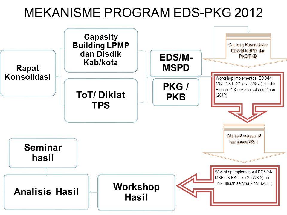 MEKANISME PROGRAM EDS-PKG 2012