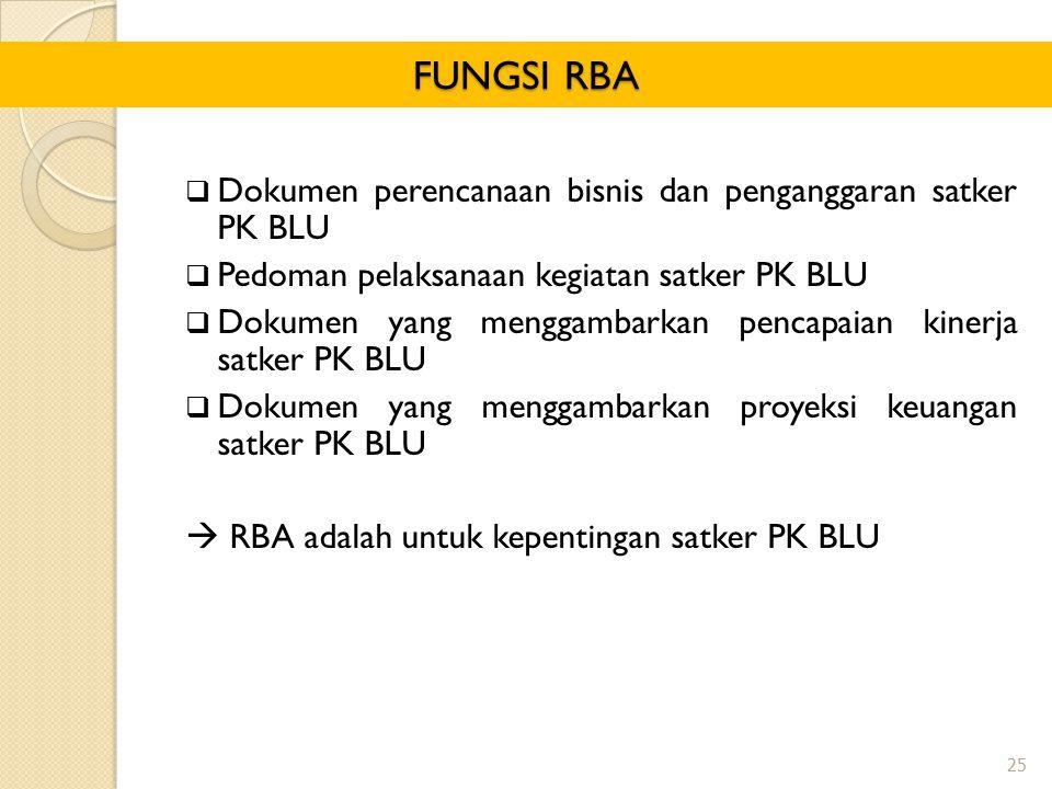 FUNGSI RBA Dokumen perencanaan bisnis dan penganggaran satker PK BLU