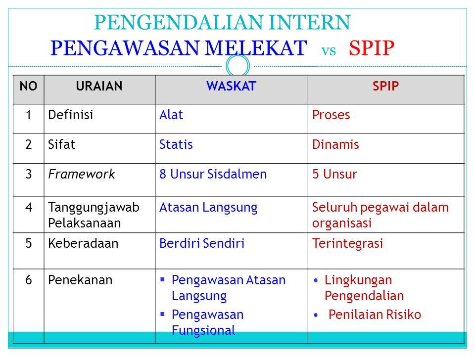 PENGENDALIAN INTERN PENGAWASAN MELEKAT vs SPIP