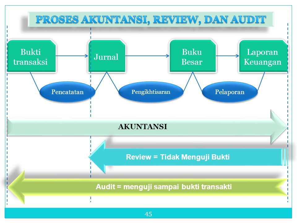 PROSES AKUNTANSI, REVIEW, DAN AUDIT