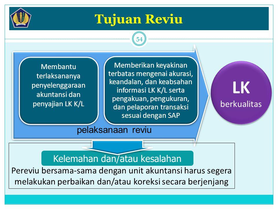 LK Tujuan Reviu berkualitas pelaksanaan reviu