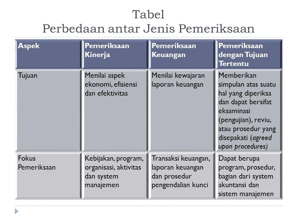Tabel Perbedaan antar Jenis Pemeriksaan
