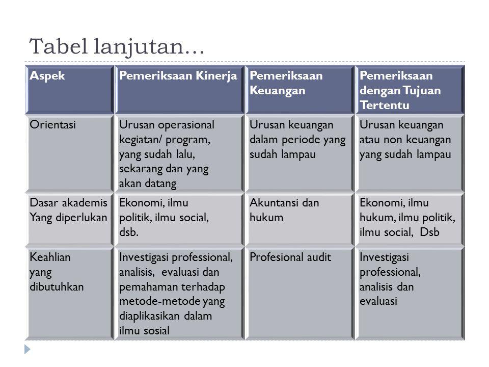Tabel lanjutan… Aspek Pemeriksaan Kinerja Pemeriksaan Keuangan