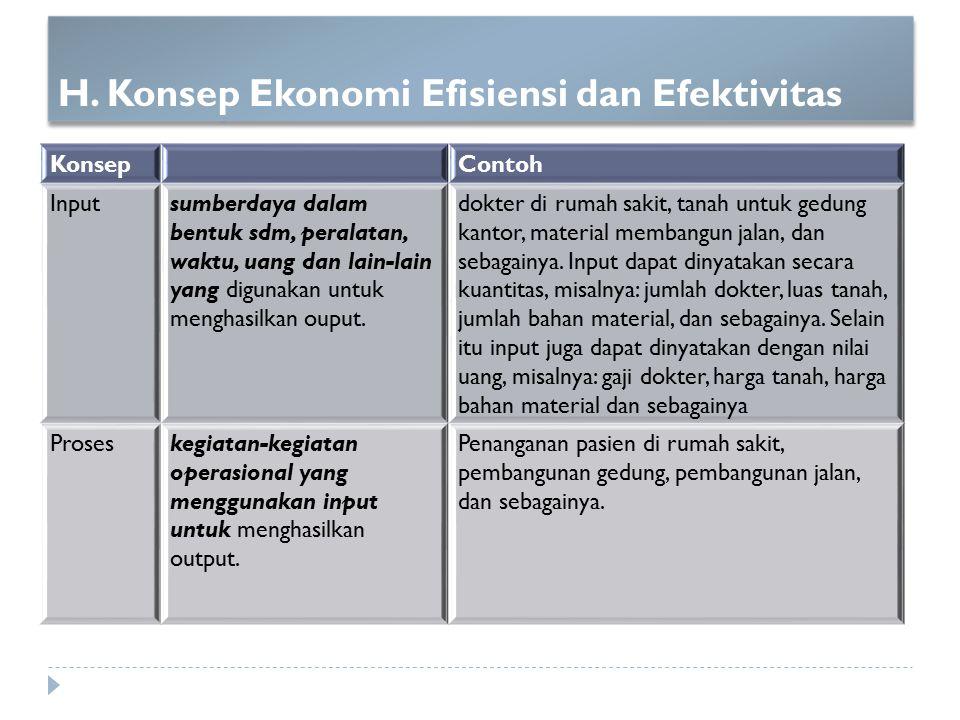H. Konsep Ekonomi Efisiensi dan Efektivitas