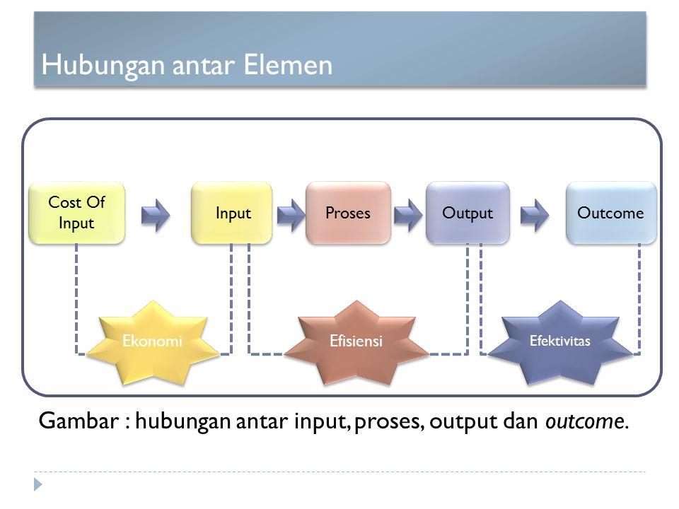 Gambar : hubungan antar input, proses, output dan outcome.