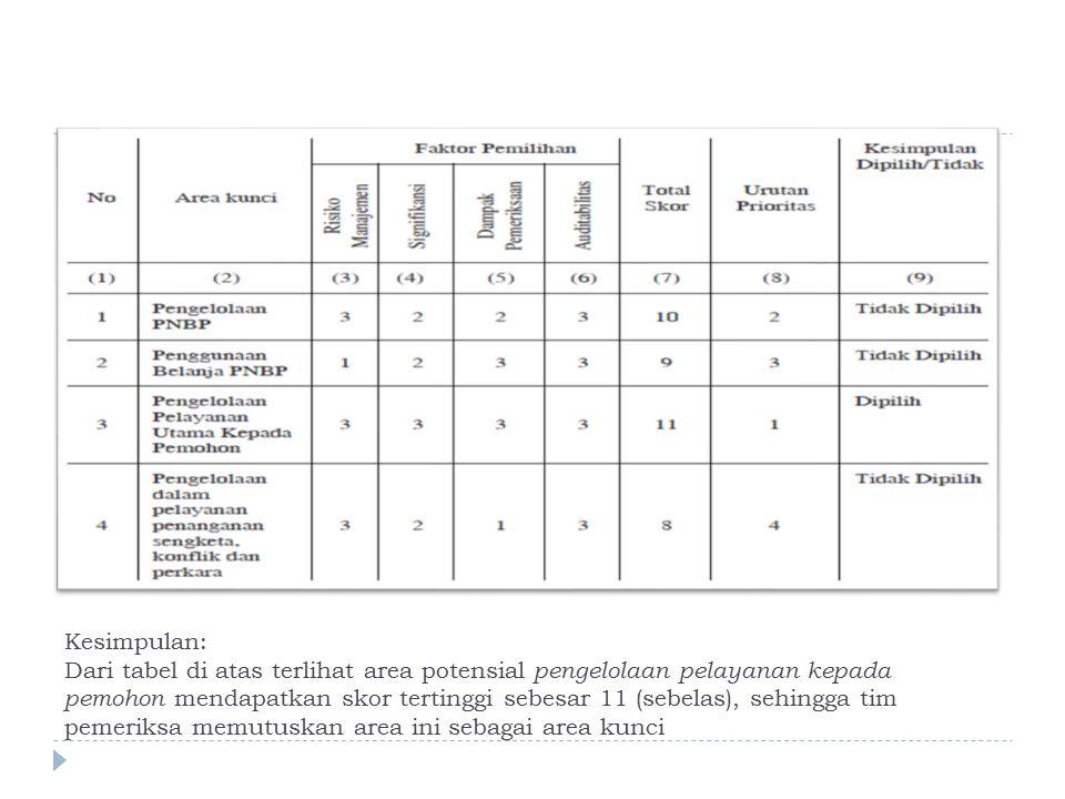 Kesimpulan: Dari tabel di atas terlihat area potensial pengelolaan pelayanan kepada pemohon mendapatkan skor tertinggi sebesar 11 (sebelas), sehingga tim pemeriksa memutuskan area ini sebagai area kunci