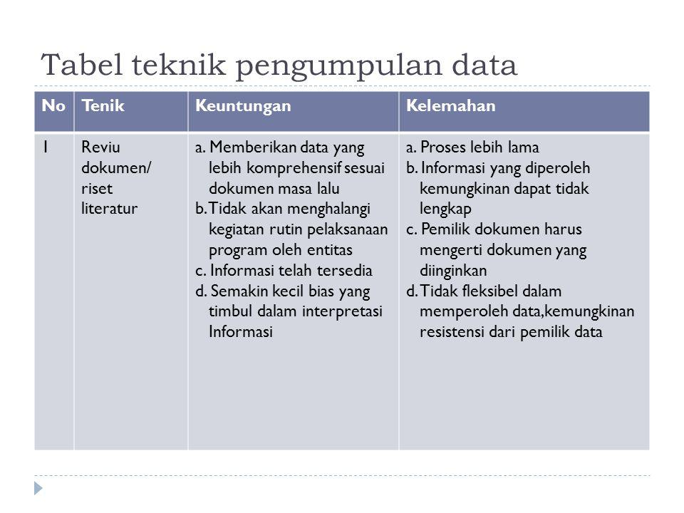 Tabel teknik pengumpulan data