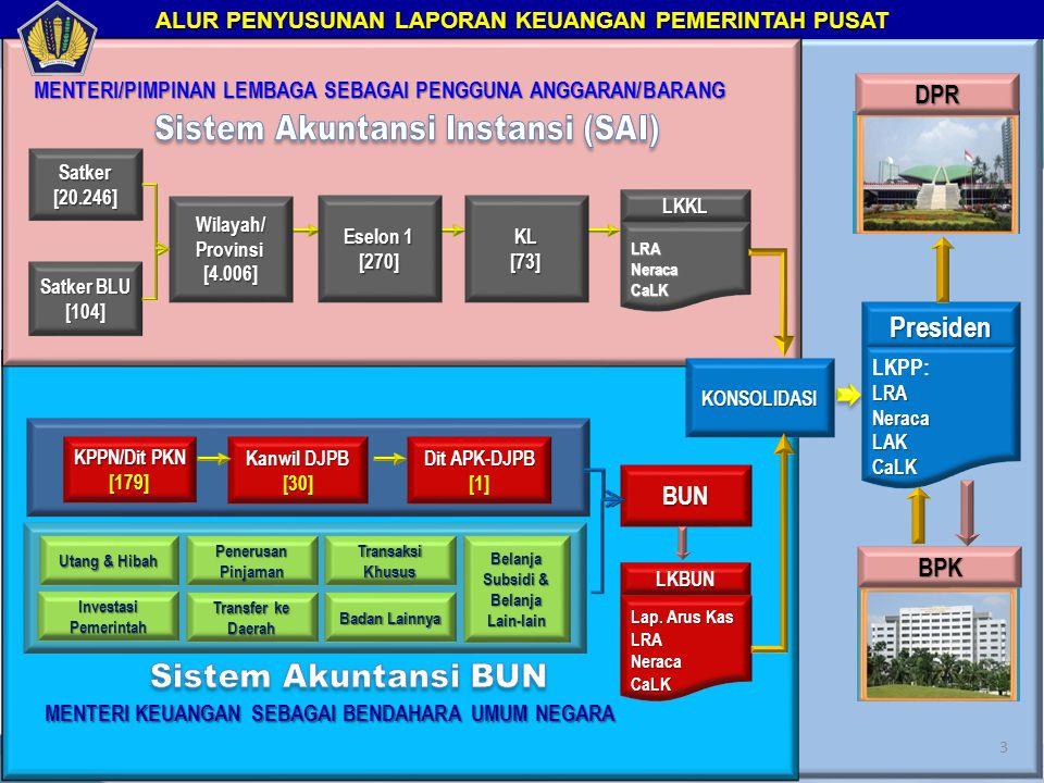 Presiden DPR Sistem Akuntansi Instansi (SAI) BUN BPK