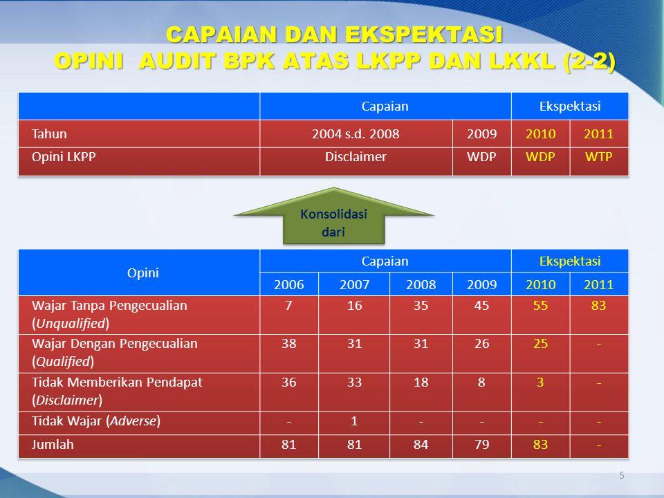 CAPAIAN DAN EKSPEKTASI OPINI AUDIT BPK ATAS LKPP DAN LKKL (2-2)