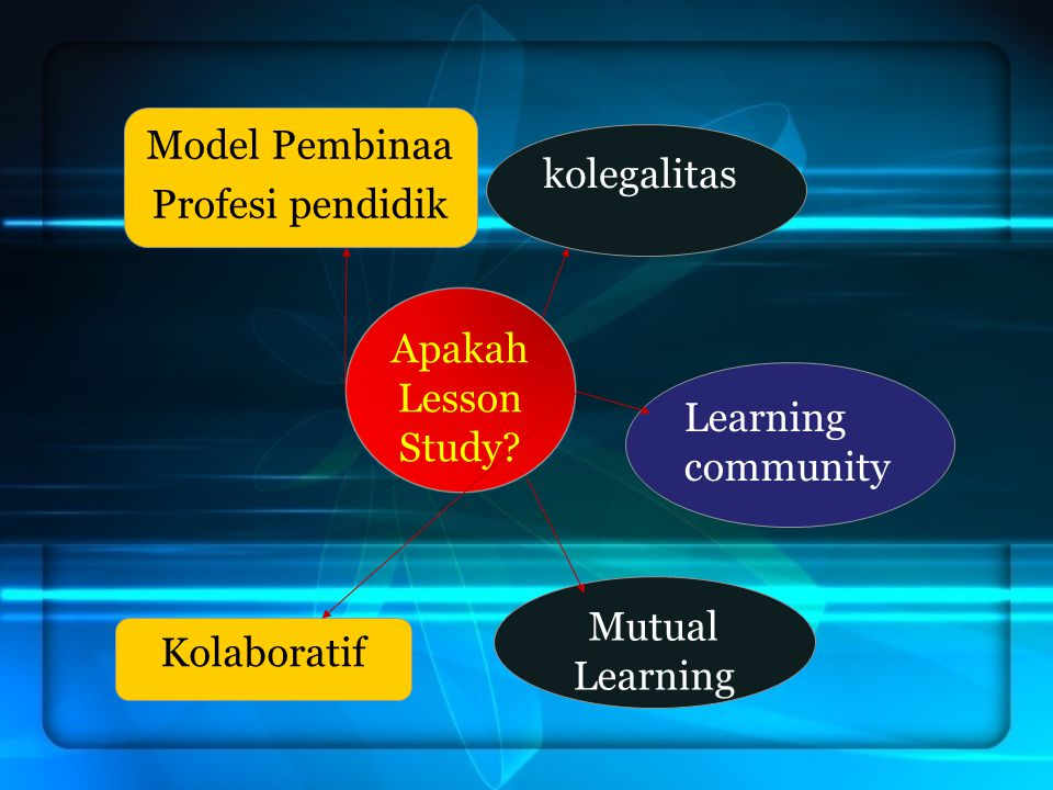 Model Pembinaa Profesi pendidik. kolegalitas. Apakah Lesson Study Learning community. Mutual Learning.