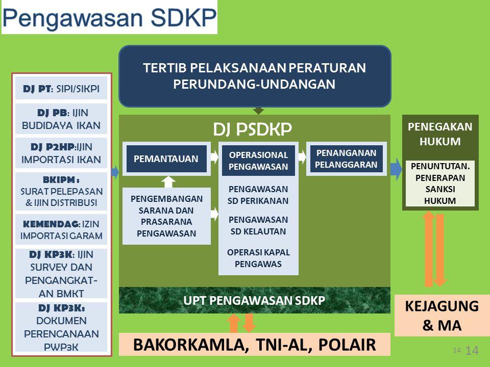 Pengawasan SDKP DJ PSDKP BAKORKAMLA, TNI-AL, POLAIR KEJAGUNG & MA