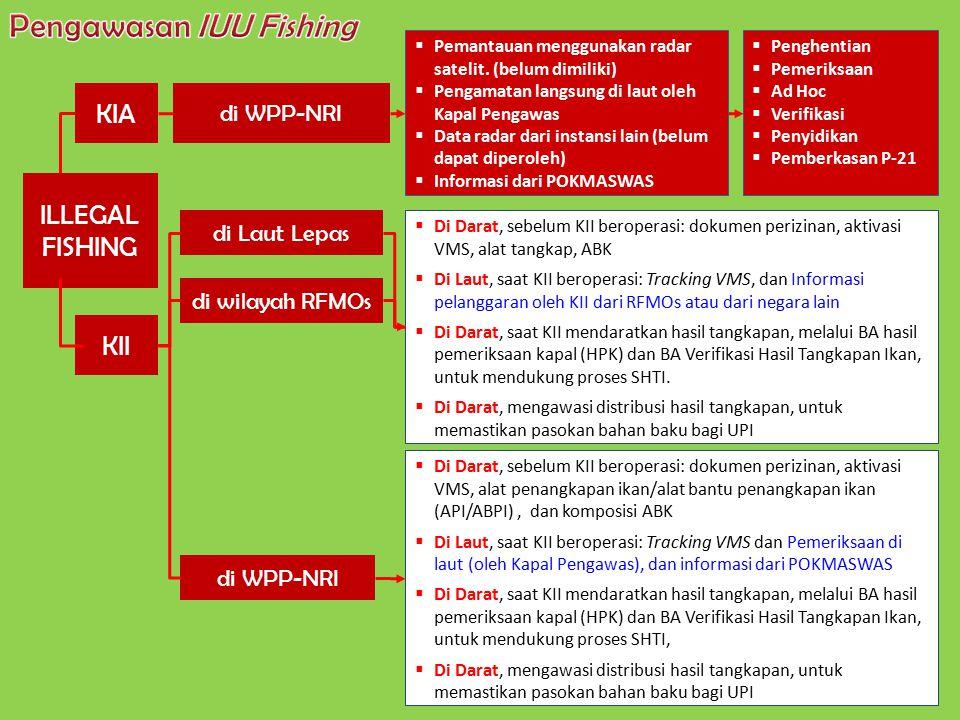 Pengawasan IUU Fishing