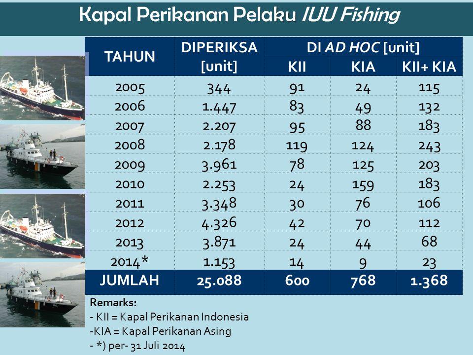 Kapal Perikanan Pelaku IUU Fishing