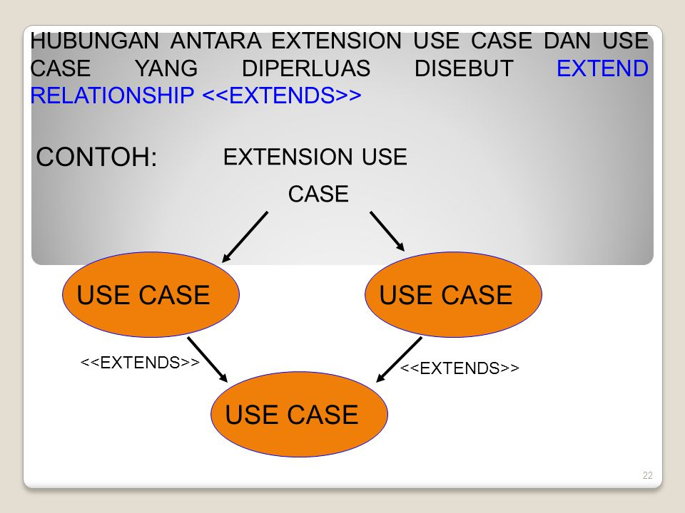 CONTOH: USE CASE USE CASE USE CASE