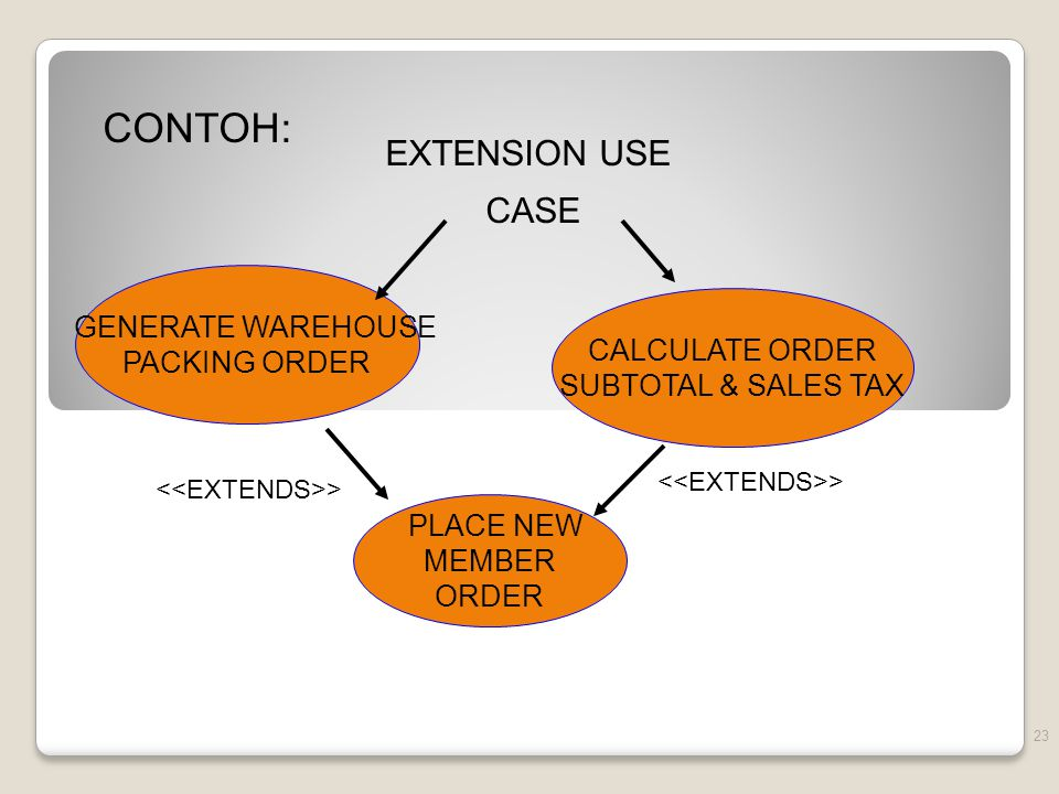 CONTOH: EXTENSION USE CASE GENERATE WAREHOUSE PACKING ORDER