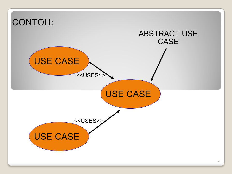 CONTOH: USE CASE USE CASE USE CASE ABSTRACT USE CASE