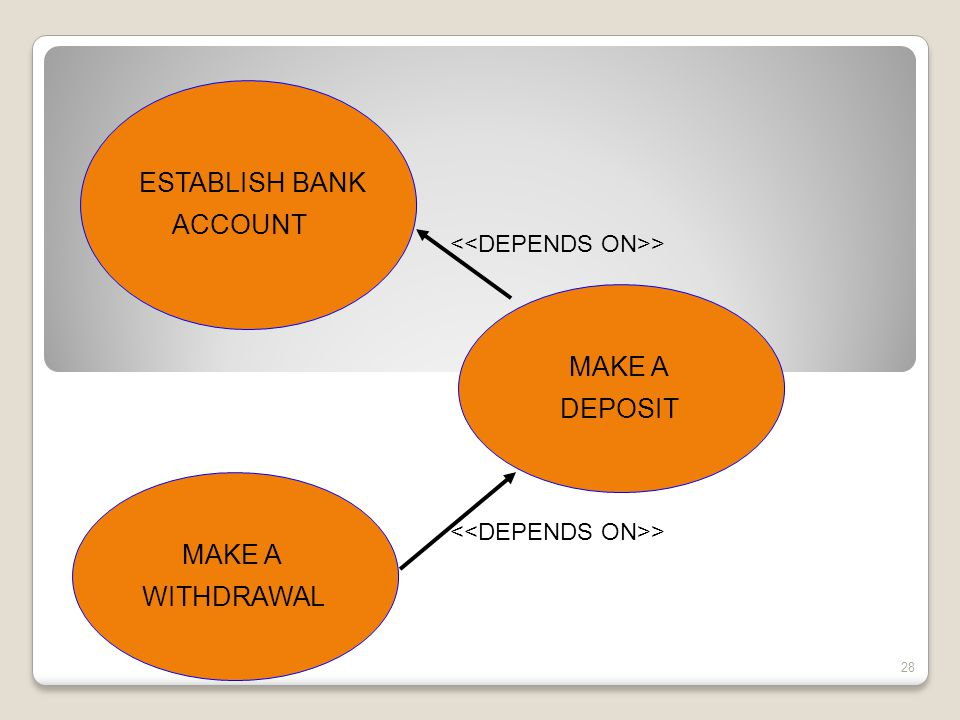 ESTABLISH BANK ACCOUNT MAKE A DEPOSIT MAKE A WITHDRAWAL