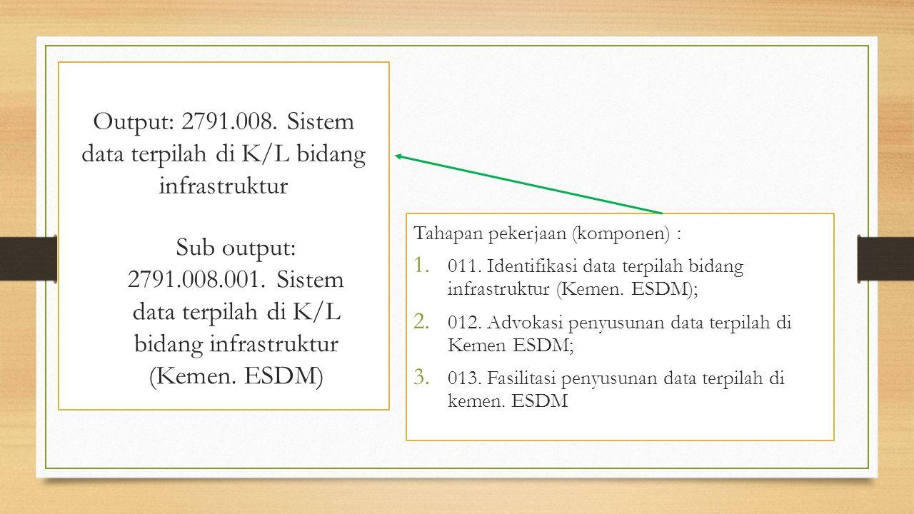 Output: 2791.008. Sistem data terpilah di K/L bidang infrastruktur