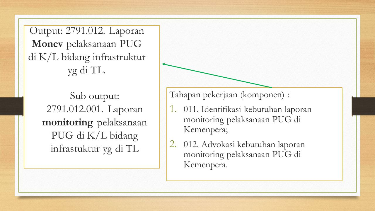 Output: 2791.012. Laporan Monev pelaksanaan PUG di K/L bidang infrastruktur yg di TL.
