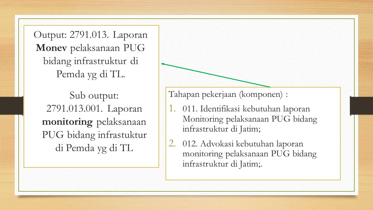 Output: 2791.013. Laporan Monev pelaksanaan PUG bidang infrastruktur di Pemda yg di TL.