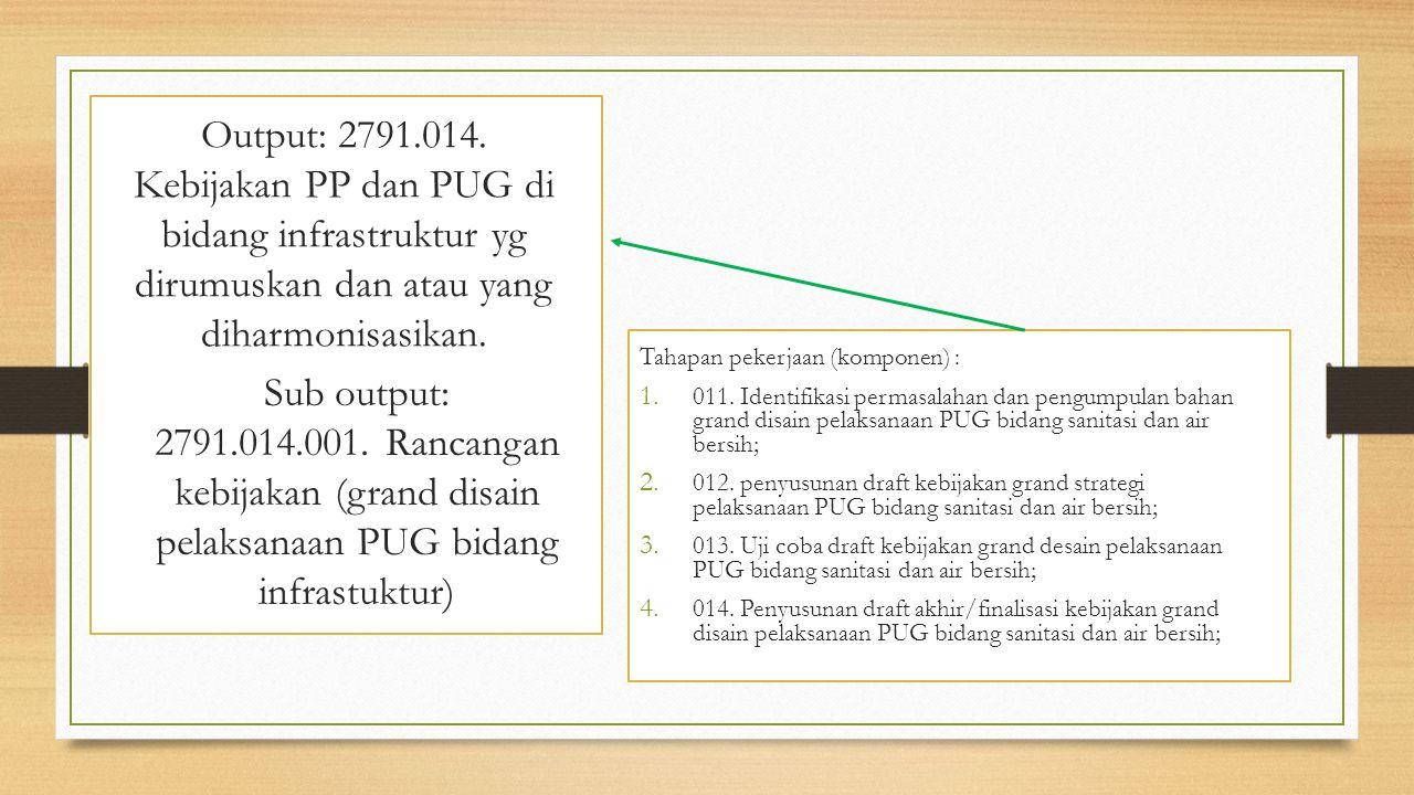 Output: 2791.014. Kebijakan PP dan PUG di bidang infrastruktur yg dirumuskan dan atau yang diharmonisasikan.