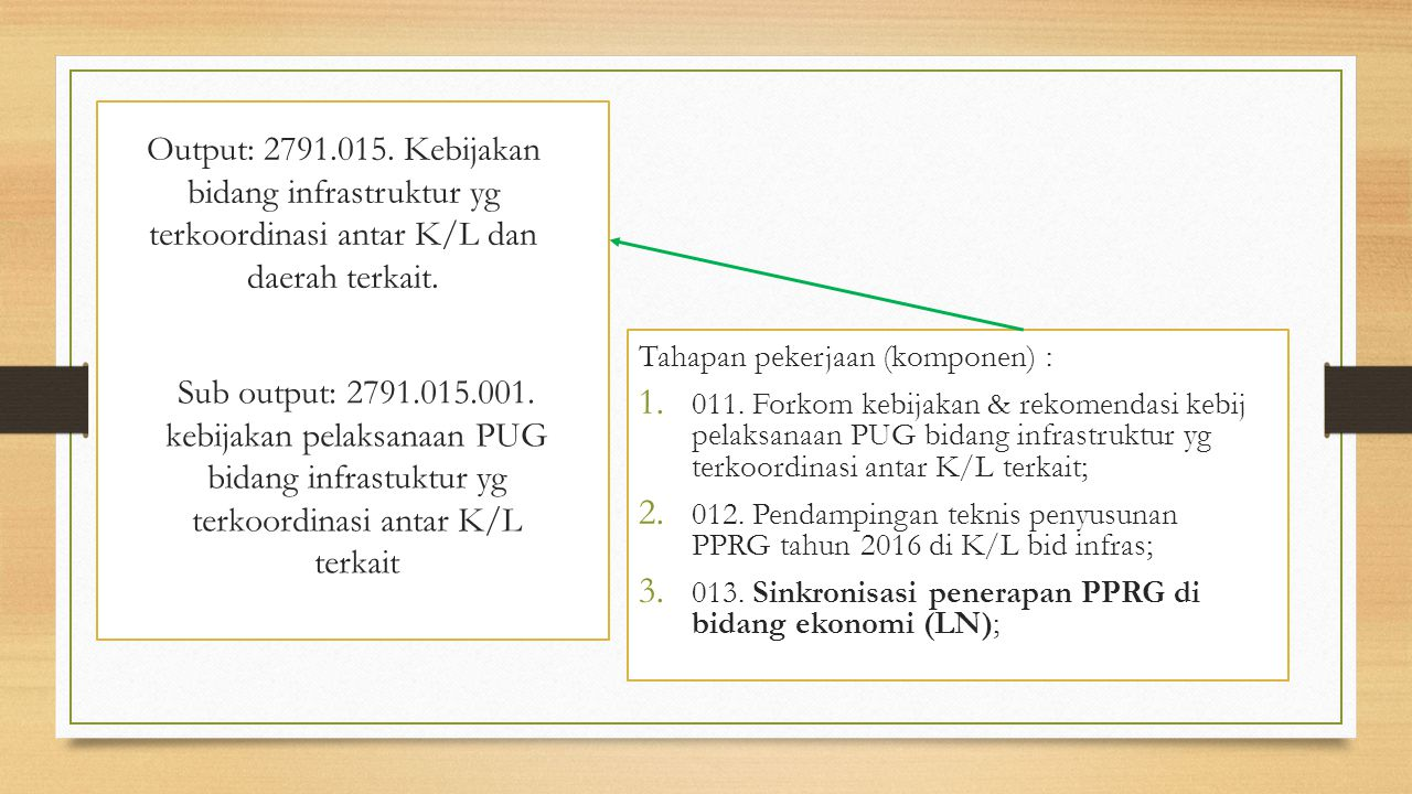Output: 2791.015. Kebijakan bidang infrastruktur yg terkoordinasi antar K/L dan daerah terkait.