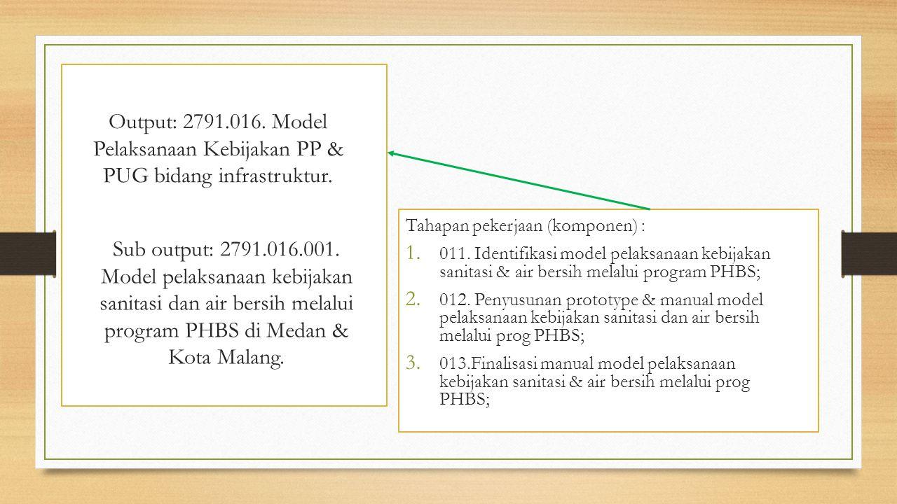 Output: 2791.016. Model Pelaksanaan Kebijakan PP & PUG bidang infrastruktur.