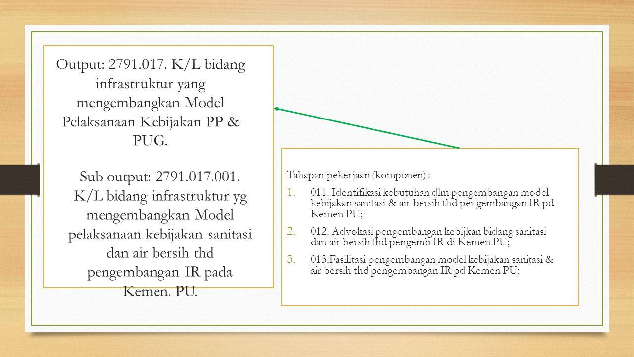 Output: 2791.017. K/L bidang infrastruktur yang mengembangkan Model Pelaksanaan Kebijakan PP & PUG.