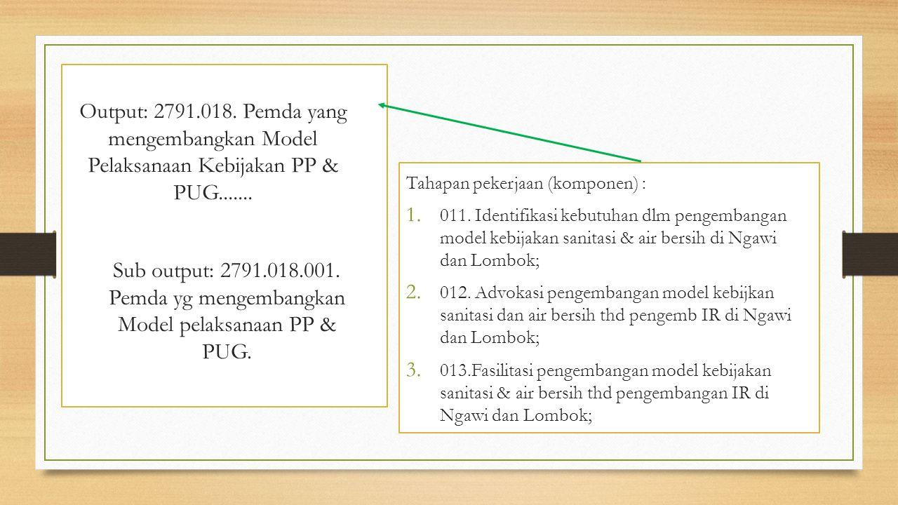 Output: 2791.018. Pemda yang mengembangkan Model Pelaksanaan Kebijakan PP & PUG.......