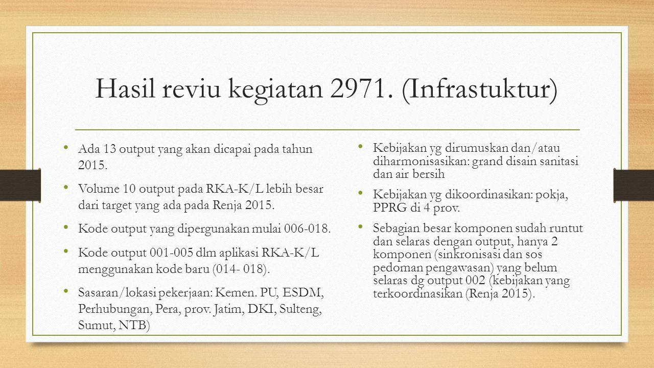Hasil reviu kegiatan 2971. (Infrastuktur)