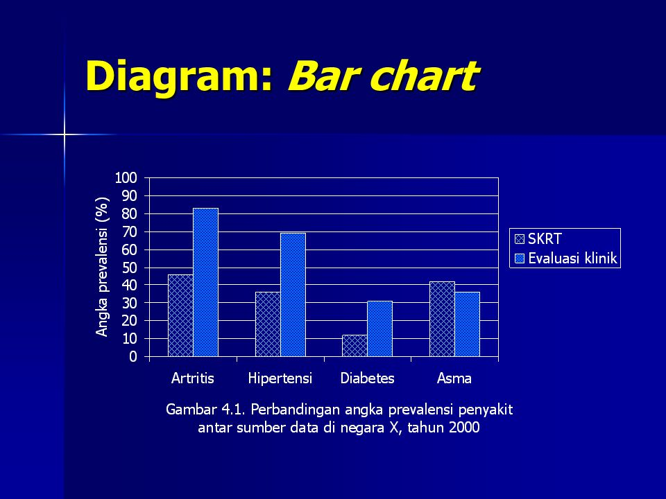 Diagram: Bar chart