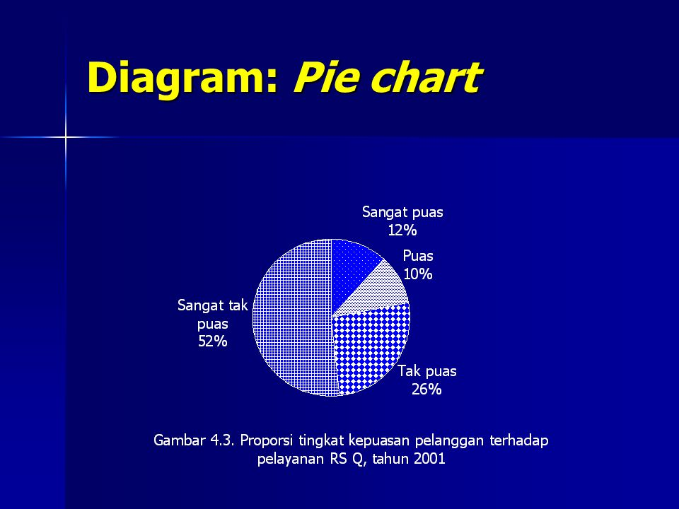 Diagram: Pie chart