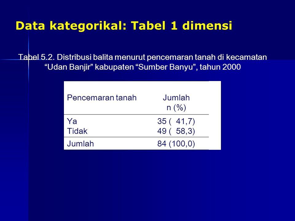 Data kategorikal: Tabel 1 dimensi