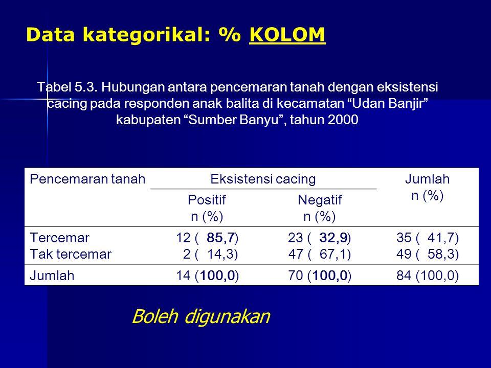 Data kategorikal: % KOLOM
