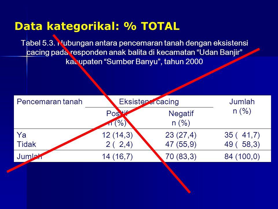 Data kategorikal: % TOTAL