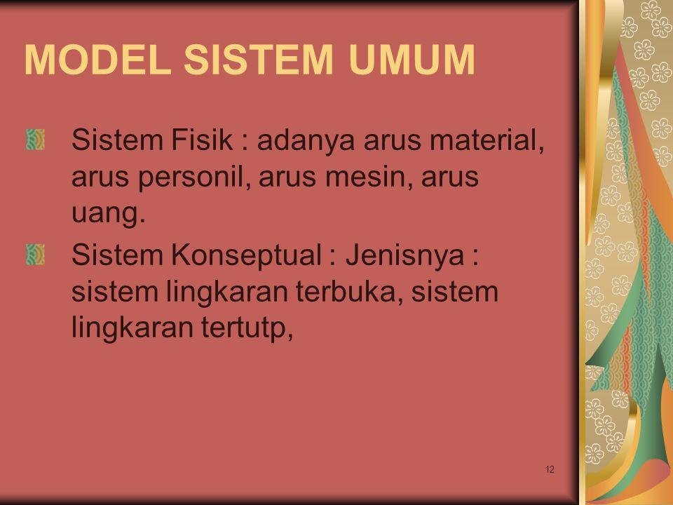 MODEL SISTEM UMUM Sistem Fisik : adanya arus material, arus personil, arus mesin, arus uang.
