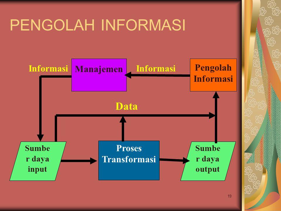 PENGOLAH INFORMASI Data Manajemen Pengolah Informasi Informasi
