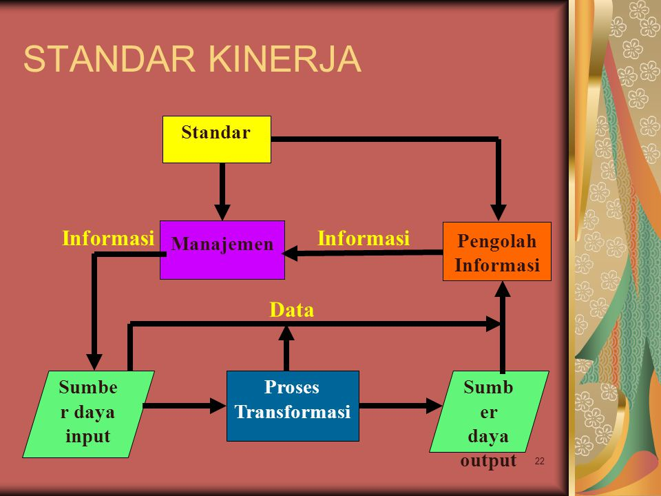 STANDAR KINERJA Informasi Informasi Data Standar Manajemen