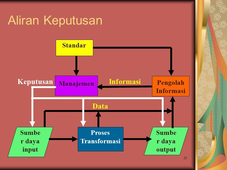 Aliran Keputusan Keputusan Informasi Data Standar Manajemen