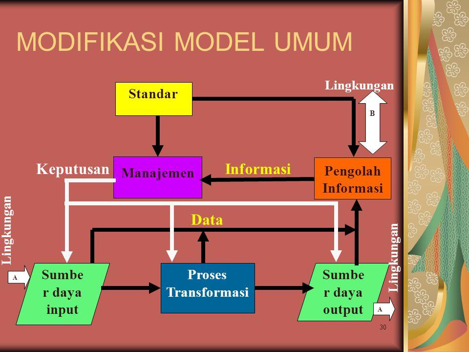 MODIFIKASI MODEL UMUM Keputusan Informasi Data Standar Manajemen