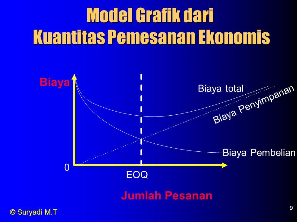 Kuantitas Pemesanan Ekonomis