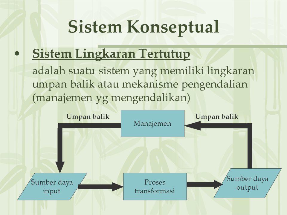 Sistem Konseptual Sistem Lingkaran Tertutup