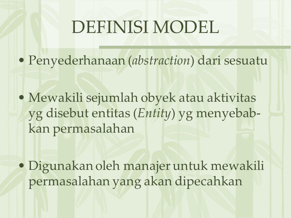 DEFINISI MODEL Penyederhanaan (abstraction) dari sesuatu
