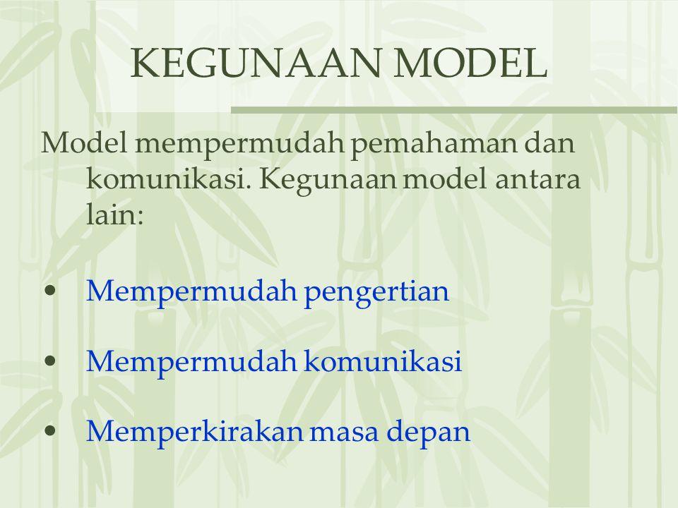 KEGUNAAN MODEL Model mempermudah pemahaman dan komunikasi. Kegunaan model antara lain: Mempermudah pengertian.
